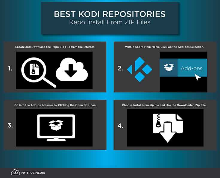 Best Kodi Repositories - Repo Install from Zip File Infographic